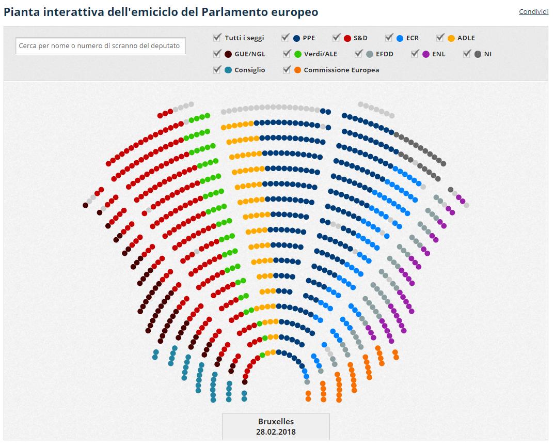 Il lavoro del parlamento europeo i gruppi politici for Composizione parlamento italiano